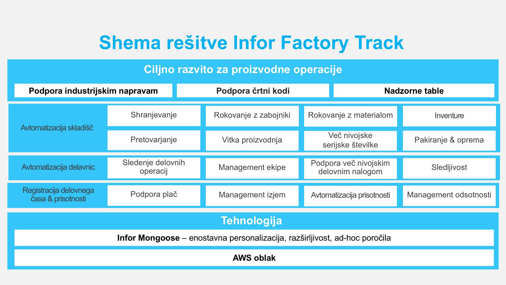 factory-track-shema